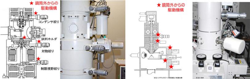 図2. 従来機の透過電子顕微鏡と走査電子顕微鏡における鏡筒外からの駆動機構
